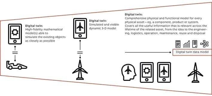 The evolution of digital twin definition