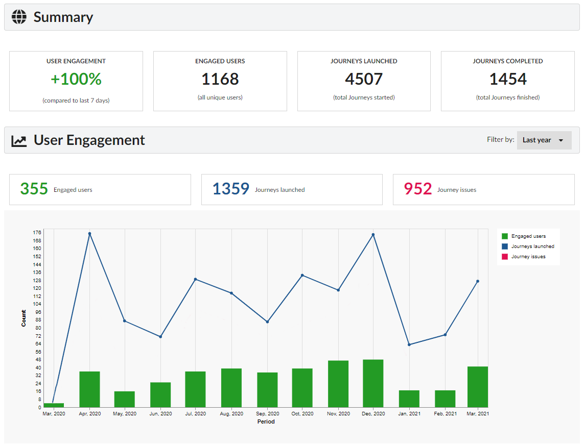 user engagement automation